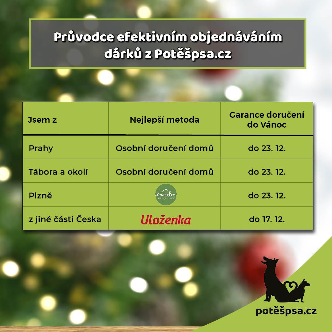Jak efektivně objednat na Potěšpsa.cz